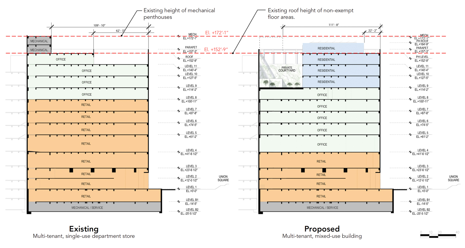 233 Geary Street vertical elevation with the existing condition on left, and proposed condition on right showing functions by floor, rendering via Handel Architects