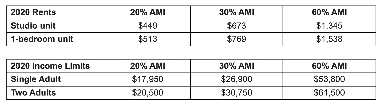 Apartment rent estimates, information courtesy TNDC