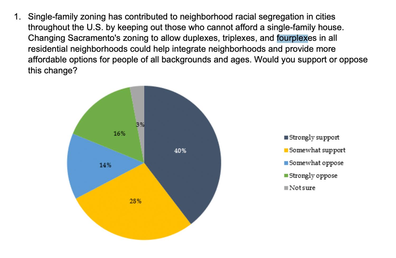 Single family zoning poll, courtesy Sacramento City Website