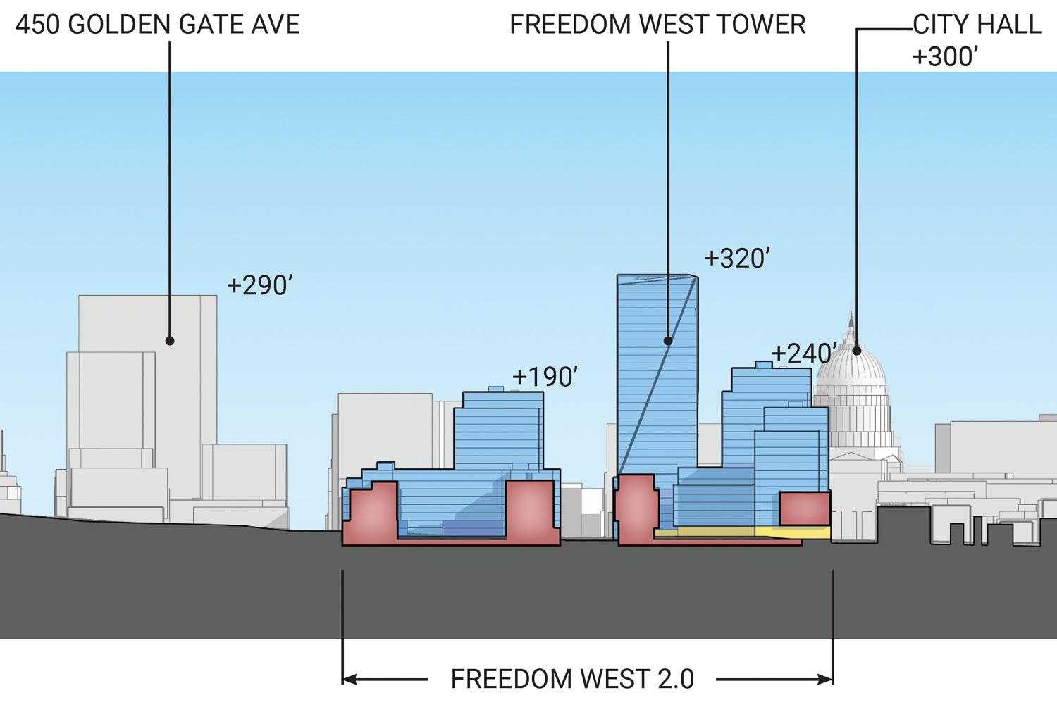 Freedom West Elevation of the north and southern parcel longitudinal section, image courtesy DLR Group