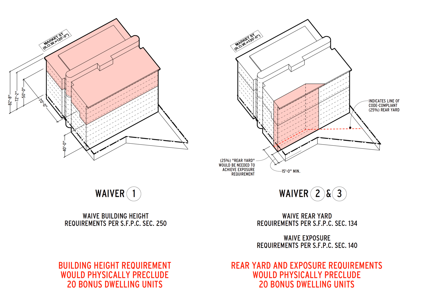 2134-2140 Market Street density bonuses illustrated, visuals by Macy Architecture
