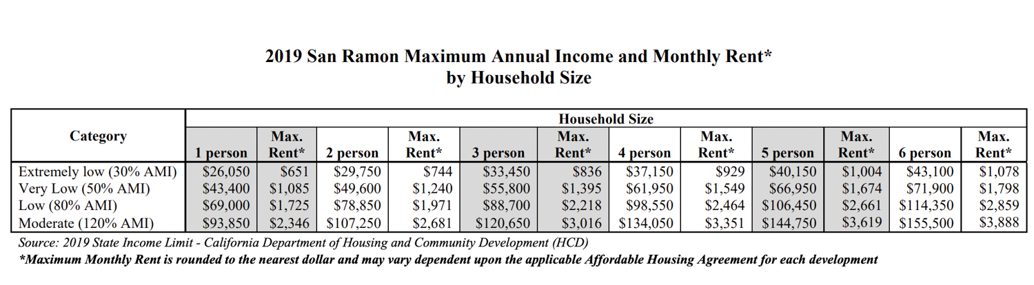 2019 breakdown of the San Ramon Area Median Income and commensurate affordable housing, chart via the City of San Ramon