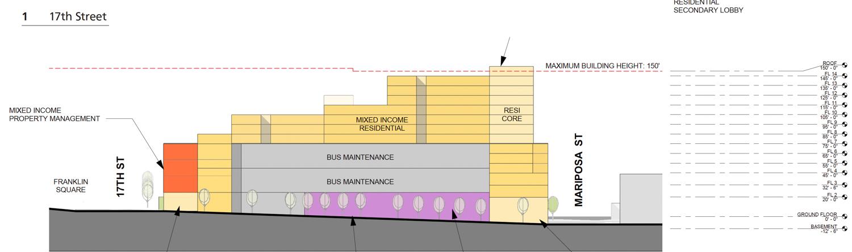 2500 Mariposa Street vertical elevation, illustration by Sitelab Urban Studio