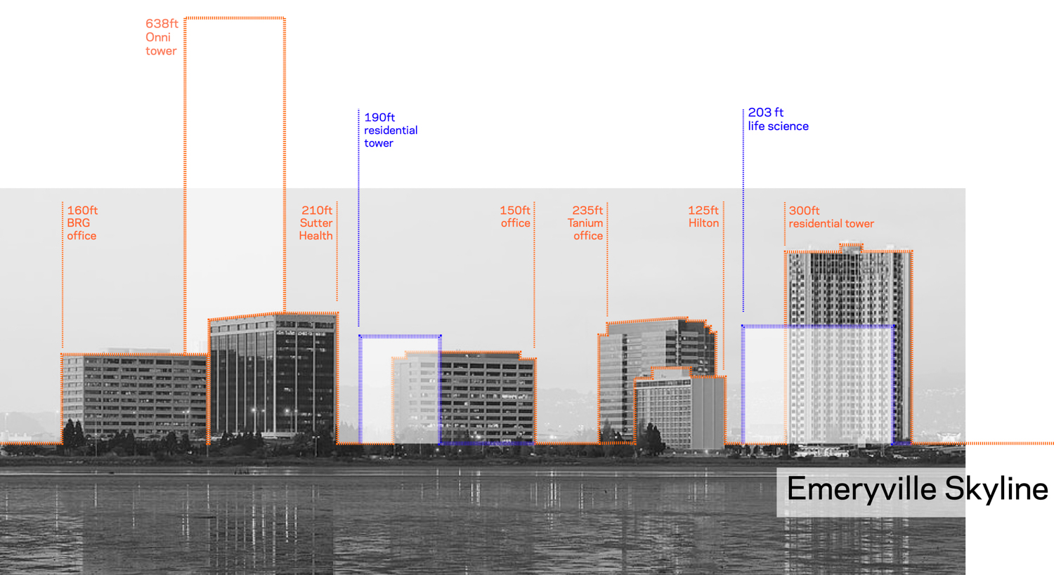 Emeryville skyline with other projects outlined in orange, Longfellow proposed towers in blue