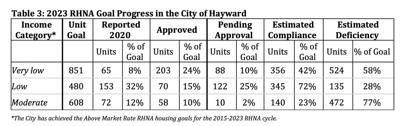 Hayward RHNA goals and progress, chart from the City of Hayward