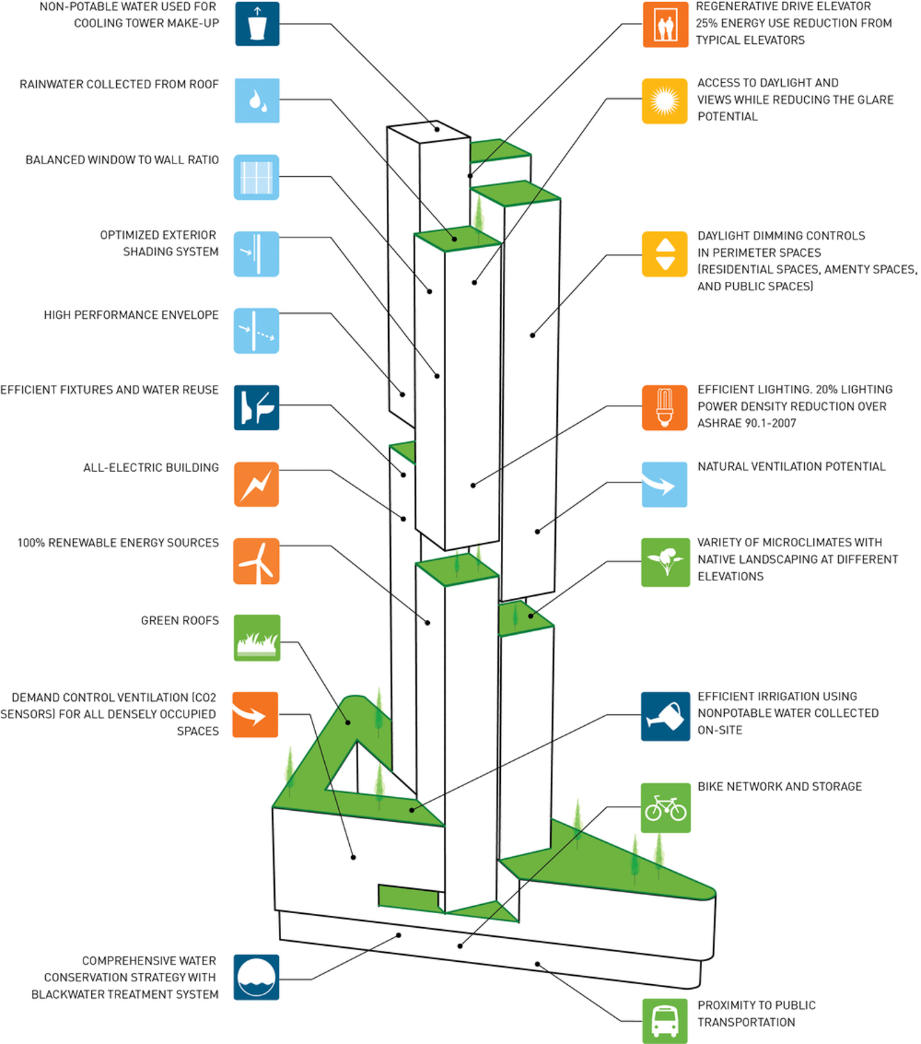 10 South Van Ness Avenue sustainable features, image via Crescent Heights